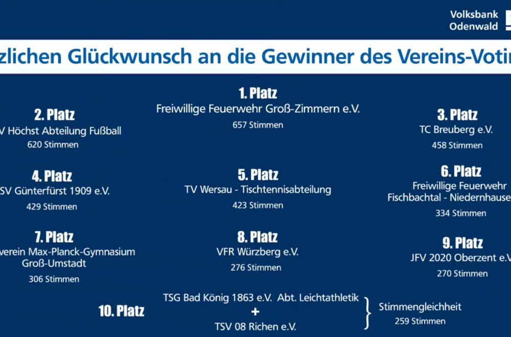 VoBa Uebersicht Gewinner